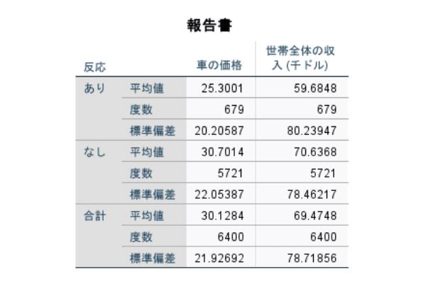 グループの平均の比較の出力
