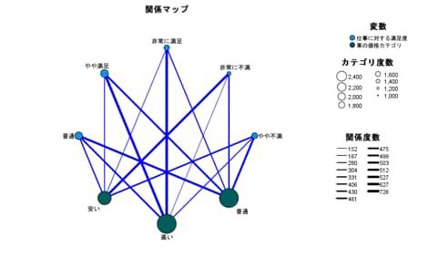 リレーションマップ